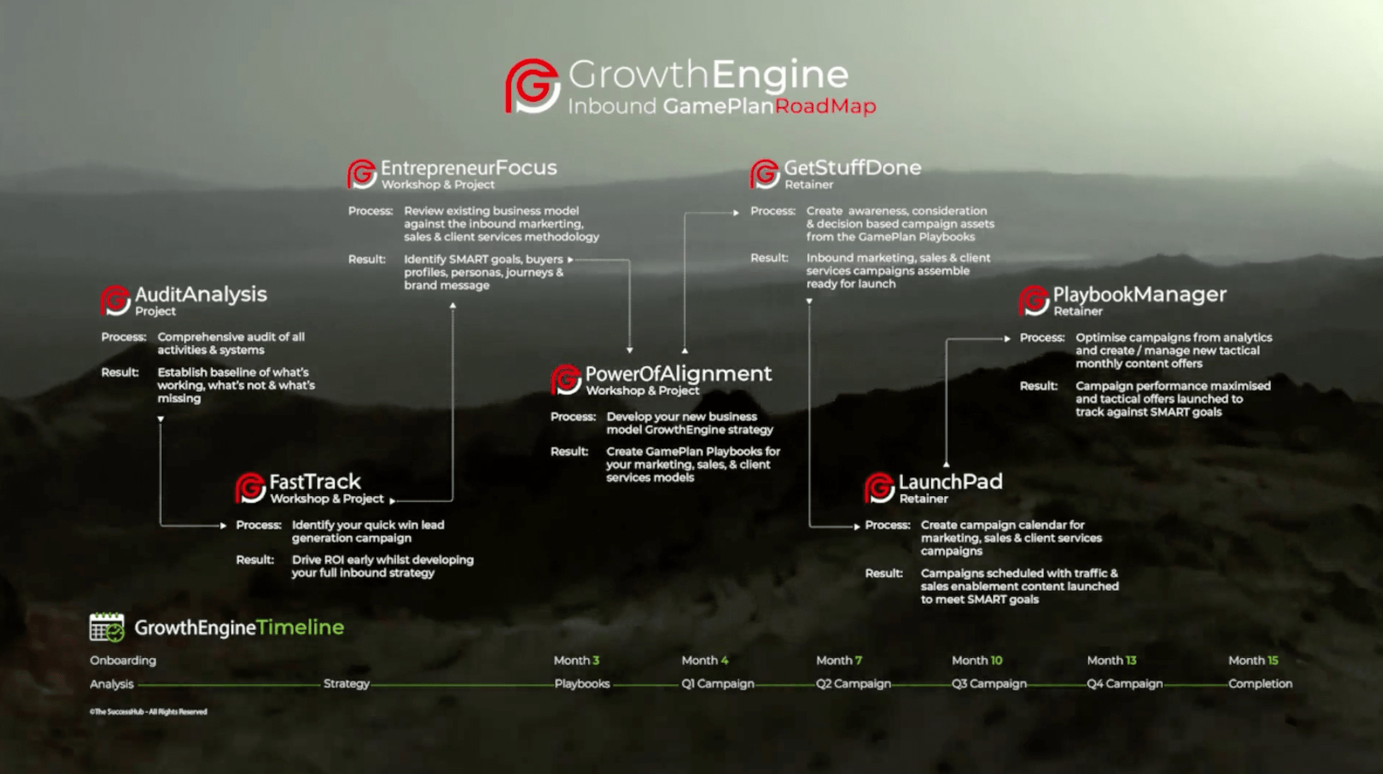 Growth Engine Roadmap-min