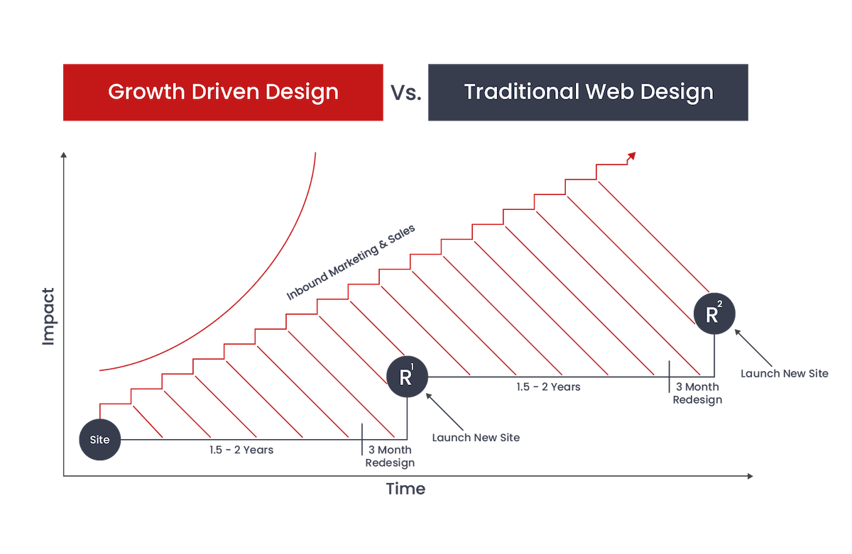 6teen30 Digital - Growth Driven Design vs Traditional Website Design